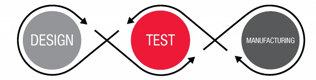 design-test-manufacture diagram